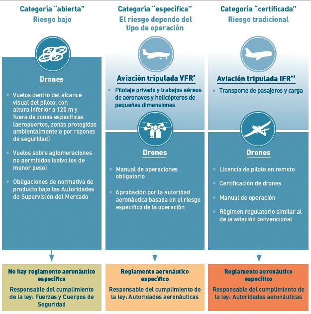 Plan Estratégico Drones - Categorias riesgo operaciones para UE
