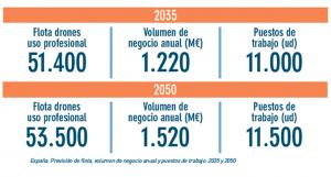 Plan Estratégico - Previsión crecimiento España