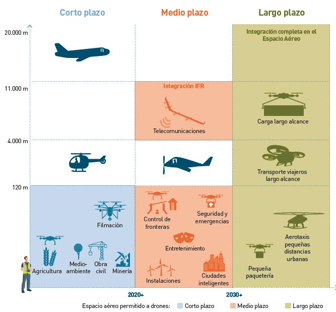 Plan Estratégico drones - Evolución zonas de intervención de los drones a corto medio y largo plazo